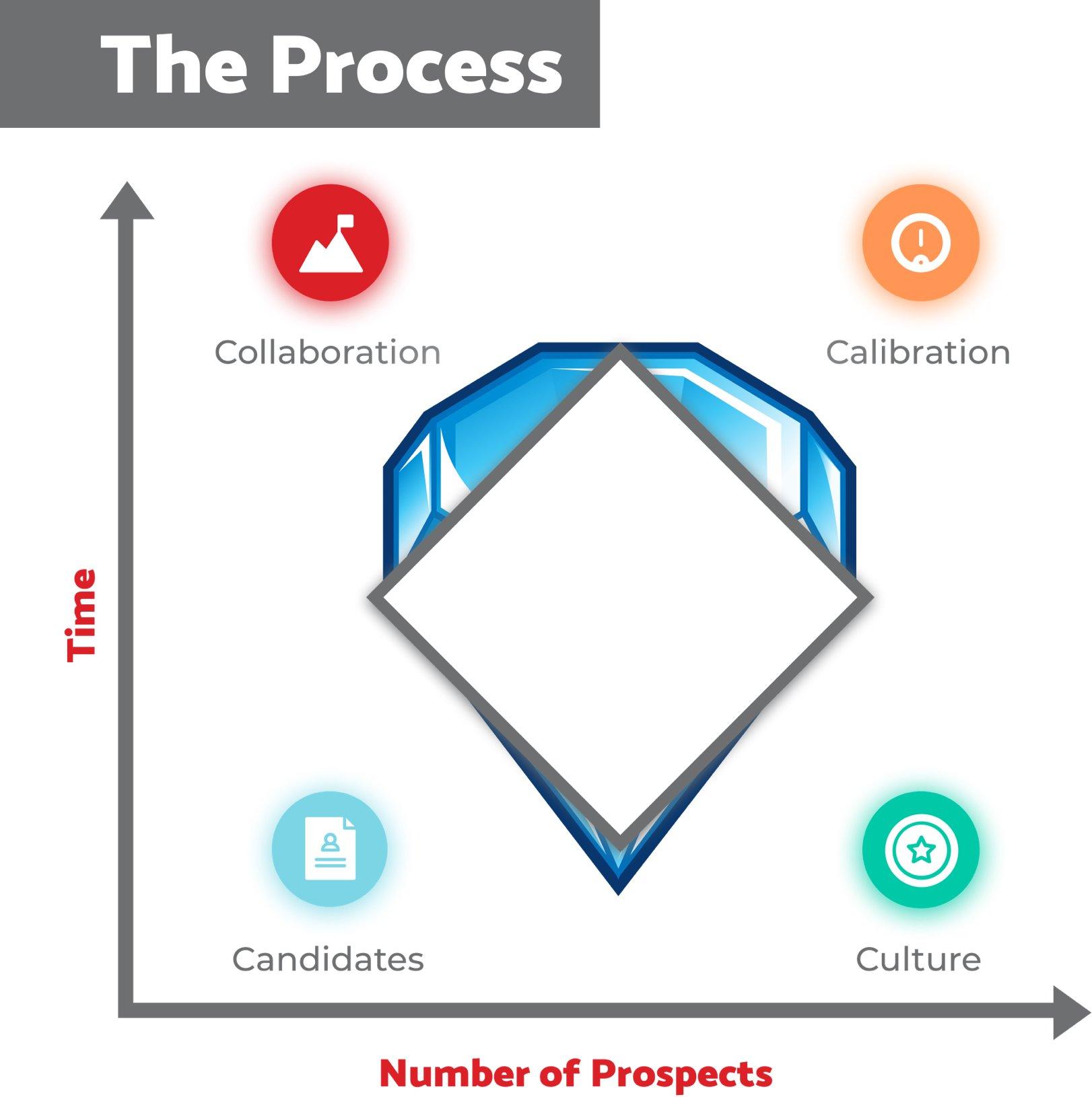 IQTP-Diamond-Chart-Pillar-Candidate-Sourcing
